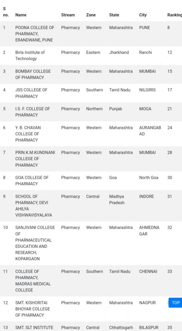 Top colleges for pharmacy under pmsss ( Nirf ranked )